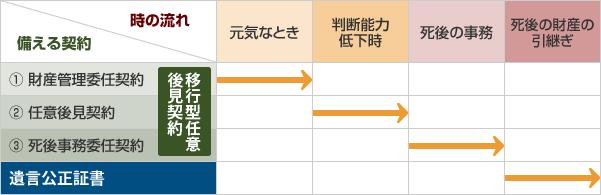 時系列別の備える契約のイメージ