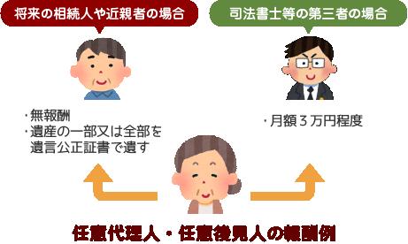 任意代理人・任意後見人の報酬のイメージ図
