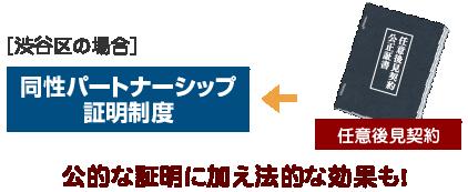 [渋谷区の場合]パートナーシップ証明制度←任意後見契約 同性公的な証明に加え法的な効果も!
