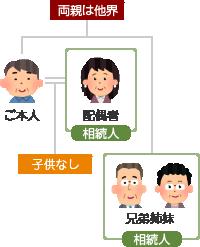 子供がいない夫婦の場合の相続人のイメージ