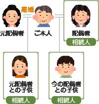 離婚した元配偶者と現在の配偶者と両方に子供がいる場合の相続のイメージ