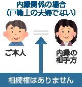 内縁関係(戸籍上の夫婦でない)の相続のイメージ