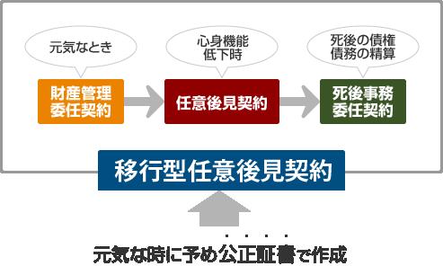 移行型任意後見契約のイメージ図