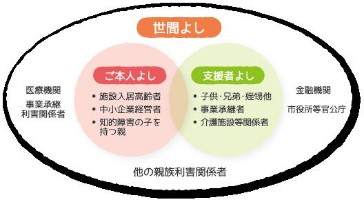 三方よしのイメージ図